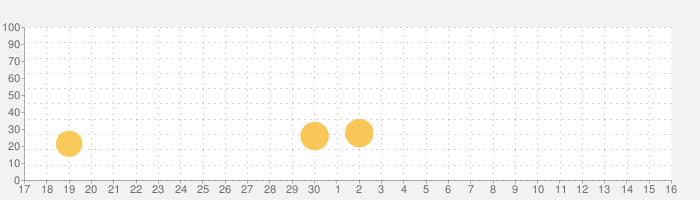 三国志演義の話題指数グラフ(5月16日(日))