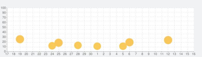 Folio - 赤ちゃんステッカーでかわいい成長アルバム作りの話題指数グラフ(10月16日(土))