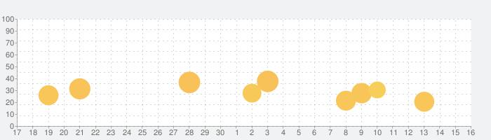 公明新聞電子版の話題指数グラフ(10月16日(土))