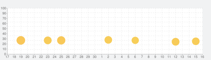 [777Real]吉宗の話題指数グラフ(10月16日(土))