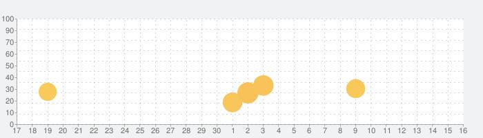 Disney Store Clubの話題指数グラフ(10月16日(土))