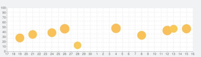 DJI GS Proの話題指数グラフ(10月16日(土))