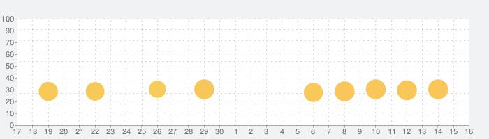 雀龍門M -リアル麻雀-の話題指数グラフ(10月16日(土))