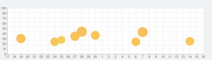 はなして翻訳の話題指数グラフ(10月16日(土))