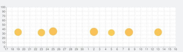 ロケットニュース24の話題指数グラフ(10月16日(土))