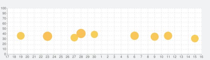 マンガ㊙ラブコミ 少女漫画アプリの話題指数グラフ(10月16日(土))