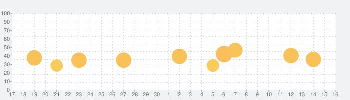 経路運賃営業キロ計算アプリの話題指数グラフ(10月16日(土))