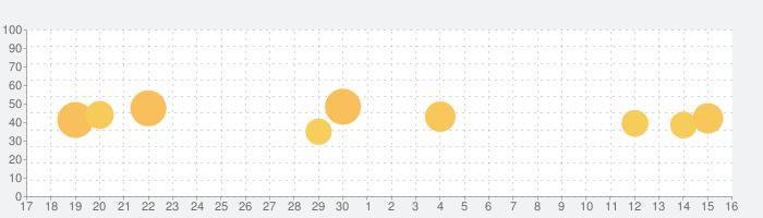 Club Chat: ビデオ通話工ロ大人のための出会い系の話題指数グラフ(10月16日(土))