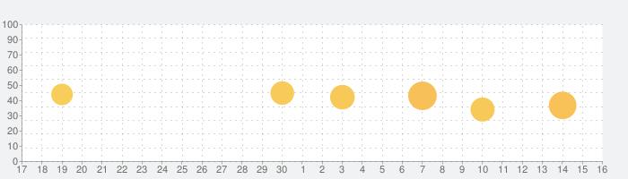 セキ薬品公式アプリの話題指数グラフ(10月16日(土))