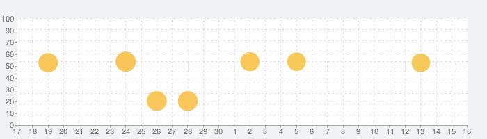 Reeder 5の話題指数グラフ(10月16日(土))