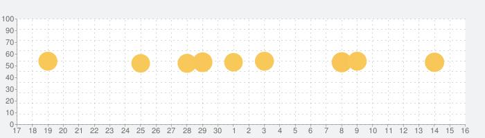 まっぷるリンク - 自分にぴったりな旅が見つかる・作れるの話題指数グラフ(10月16日(土))