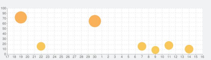 ブレイドエクスロードの話題指数グラフ(5月16日(日))