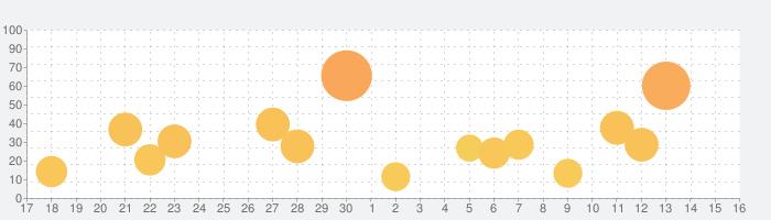 2級土木施工管理技術検定 (土木)「30日合格プログラム」の話題指数グラフ(10月16日(土))