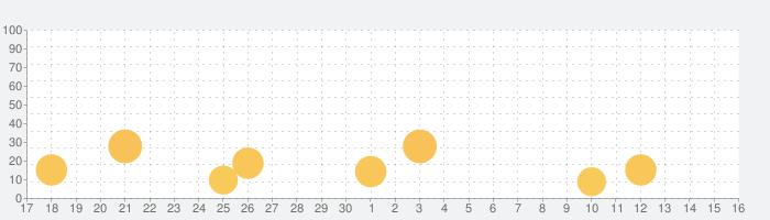 ConTenDoビューアの話題指数グラフ(10月16日(土))