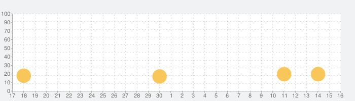 ynetの話題指数グラフ(10月16日(土))