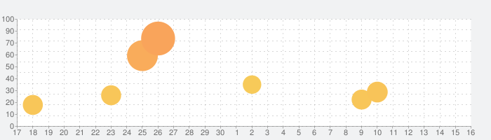 iRobot Homeの話題指数グラフ(10月16日(土))