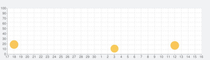 SanDisk iXpand™ Syncの話題指数グラフ(10月16日(土))