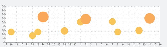 Alon Dictaphone-音声レコーダー&ボイスメモの話題指数グラフ(7月16日(木))