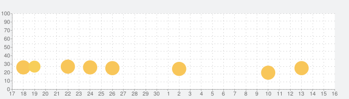 パチスロ デビル メイ クライ クロスの話題指数グラフ(10月16日(土))