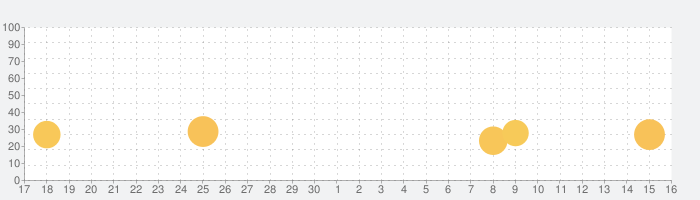 F Circle - ロケーションファインダーの話題指数グラフ(7月16日(木))
