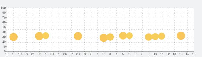ドラカジ - カジノのバカラゲームの話題指数グラフ(10月16日(土))