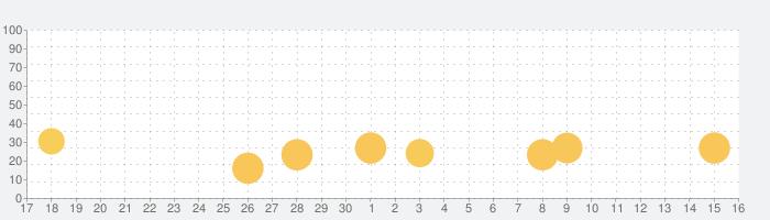 ポケットカジノの話題指数グラフ(10月16日(土))