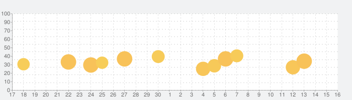 Miro: online whiteboardの話題指数グラフ(10月16日(土))