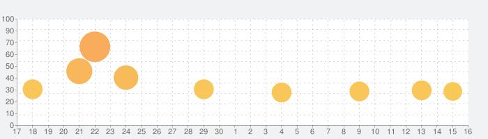 ダンジョン・ウォーフェア2の話題指数グラフ(5月16日(日))
