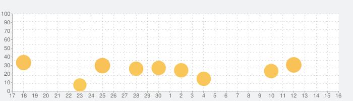 見つけた!野鳥図鑑の話題指数グラフ(10月16日(土))
