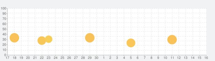 TBSニュース - テレビ動画で見るニュースアプリの話題指数グラフ(10月16日(土))