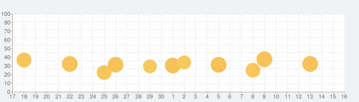 QRコードリーダー無料の読み取りQRコード リーダーの話題指数グラフ(10月16日(土))
