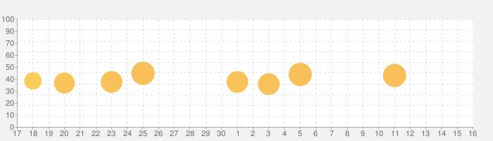 PDF Pro 4の話題指数グラフ(10月16日(土))