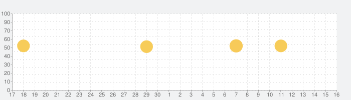 Facebook Liteの話題指数グラフ(5月16日(日))