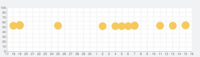 Downcastの話題指数グラフ(10月16日(土))