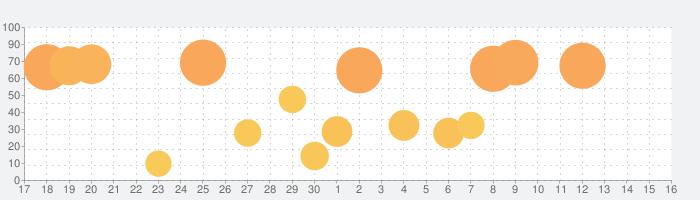 AnyFontの話題指数グラフ(7月16日(木))