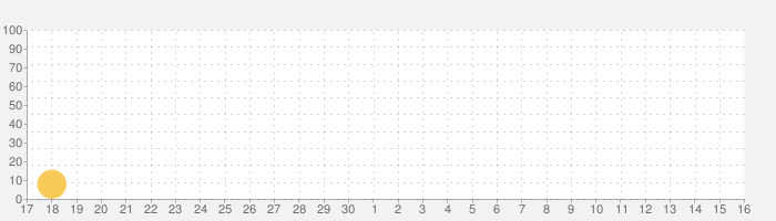 日中英‧日常会話辞書の話題指数グラフ(10月16日(土))