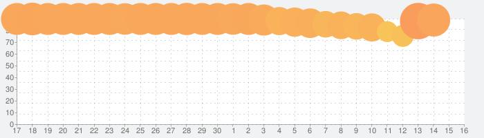 FaceApp - AI表情エディタの話題指数グラフ(7月16日(木))