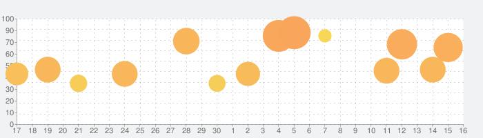 常夏プールパレスの話題指数グラフ(7月16日(木))