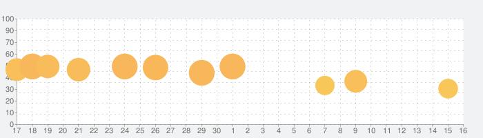 ようとん場3Dの話題指数グラフ(5月16日(日))