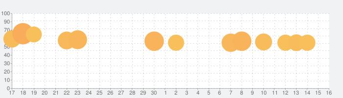 単語消し—面白い単語パズルゲームの話題指数グラフ(7月16日(木))