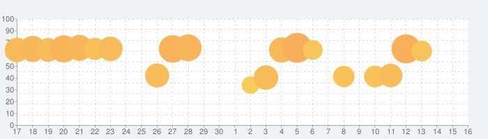 キャンディークラッシュの話題指数グラフ(7月16日(木))