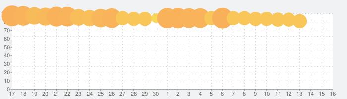サマナーズウォー: Sky Arenaの話題指数グラフ(5月16日(日))