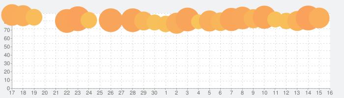 パチスロ 押忍!サラリーマン番長の話題指数グラフ(7月16日(木))