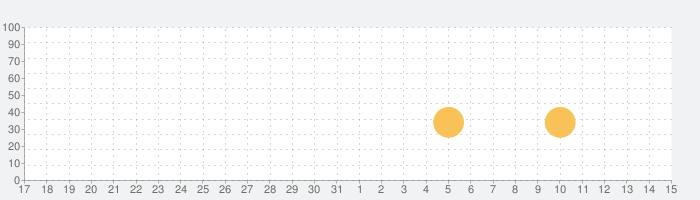 GetFit カロリーカウンターの話題指数グラフ(4月15日(木))