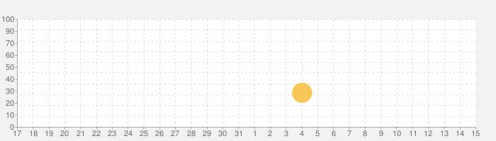 Animal Circus: Toddler Gamesの話題指数グラフ(6月15日(火))