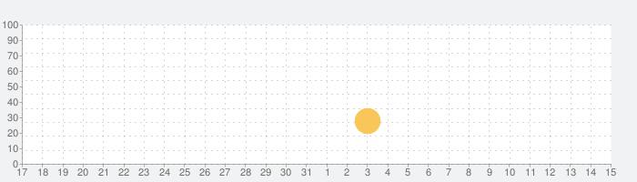 ランブル ホッケーの話題指数グラフ(4月15日(木))