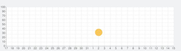 Shooting Stars!の話題指数グラフ(6月15日(火))