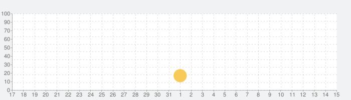 桂花楼/ケイカロウの話題指数グラフ(6月15日(火))
