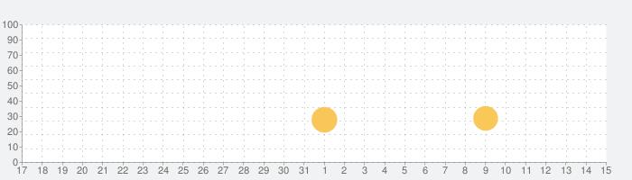 リトルパンダの夏:アイスクリームバーの話題指数グラフ(6月15日(火))