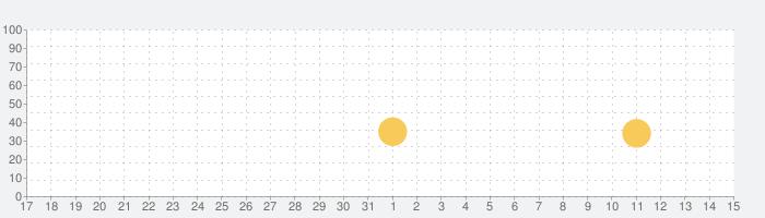SBI VCトレード - ビットコイン リップル 暗号資産(仮想通貨)ビットコインなどの仮想通貨取引の話題指数グラフ(6月15日(火))